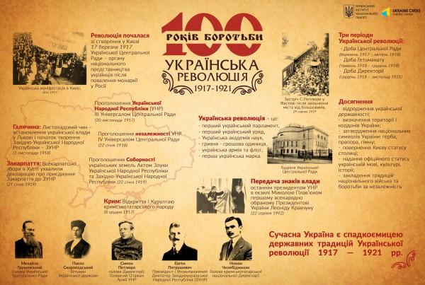 """Інфографіка """"100 років Українській революції"""""""